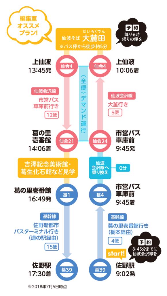 佐野駅から上仙波バス停までのコース。仙波そばのお店 大麓田(だいろくでん)、葛生化石館、吉澤記念美術館などがあります